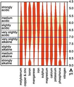 Acidity and alkalinity table